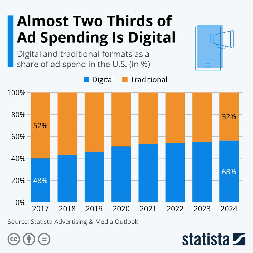 Digital ad spend will exceed two-thirds of the total by 2024.