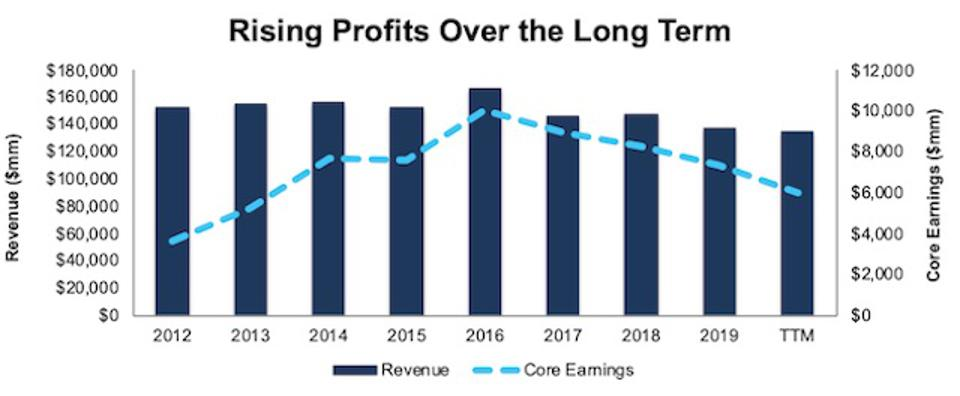 GM Revenue and Core Earnings
