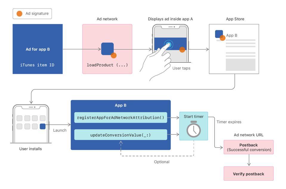 SKADNetwork API