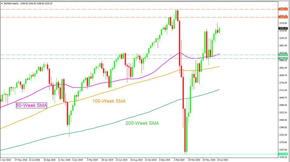 The coronavirus stock market rally may cross above the last week's high