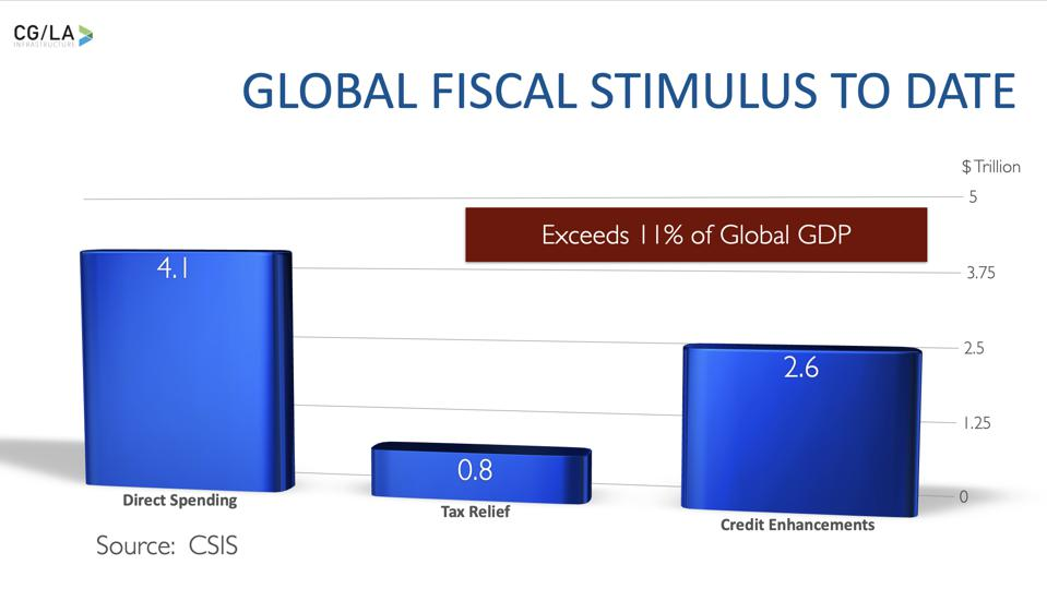 The Global Stimulus