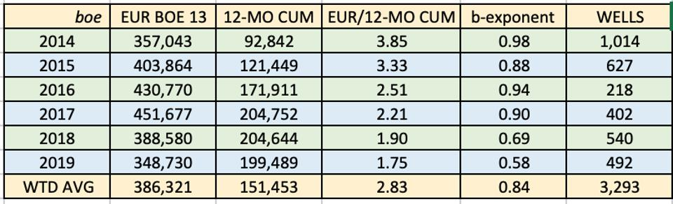 Table 1.  Estimated ultimate recovery (EUR), 12-month cumulative production, EUR-to-12-month cumulative production, b-exponent and number of wells for leading Bakken producers. Source: Enverus and Labyrinth Consulting Services, Inc.