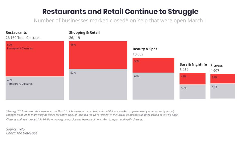 Chart showing ratios of permanent to temporary closures among US business sectors.