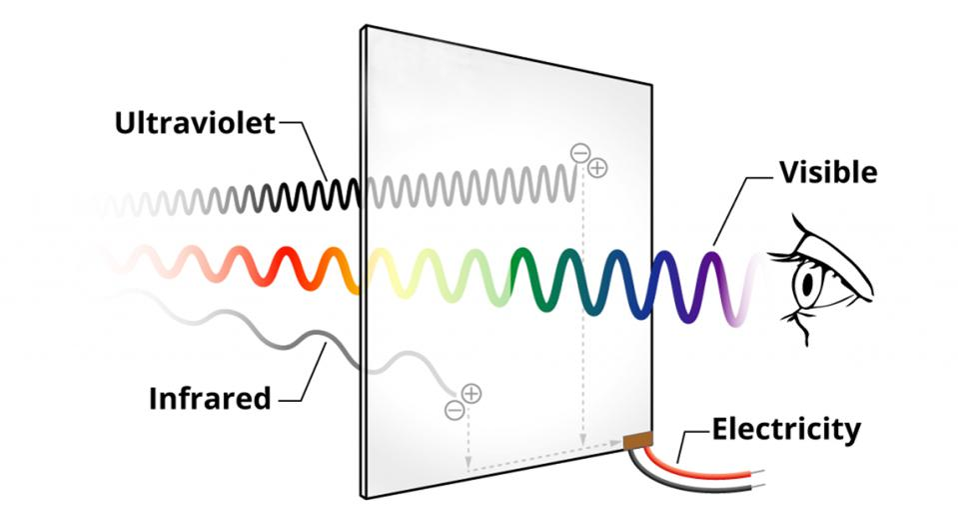 Fino al 90 percento della luce visibile trasmessa, il vetro assorbe solo ultravioletti e infrarossi