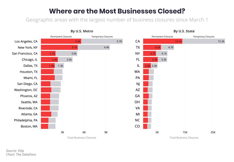 Chart comparing business closures in cities and states, since March 1.