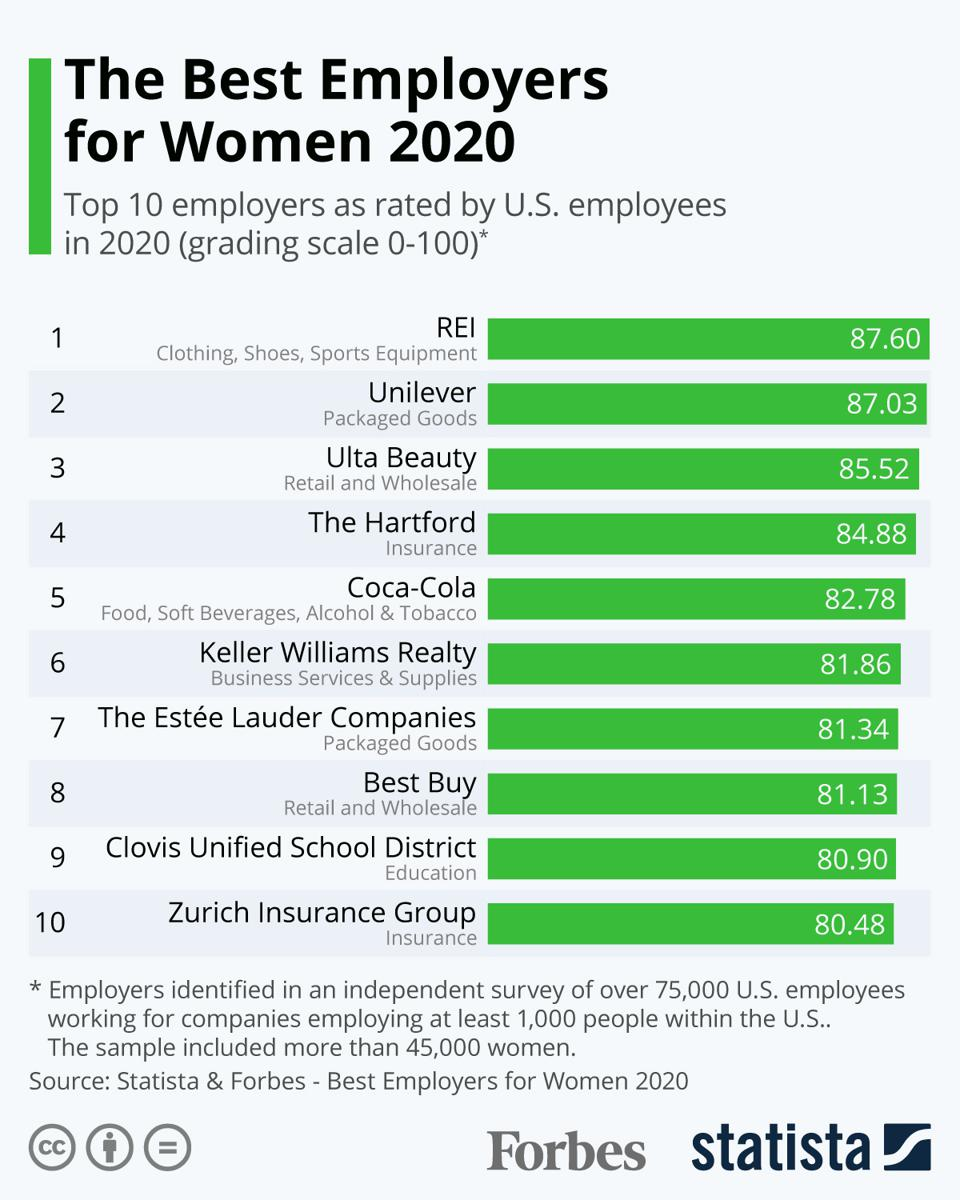 The Best Employers for Women 2020