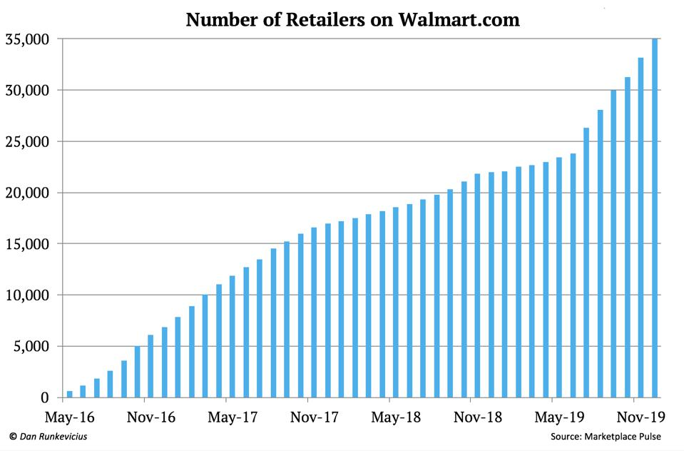 Number of third-party retailers on Walmart.com | Walmart stock | WMT | Amazon stock | AMZN