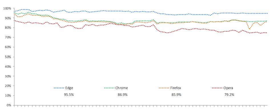 Graph of Phishing protection over time with the Edge browser being the only browser above 90%.  Testing was based on the Web Browser Test Methodology v4.0