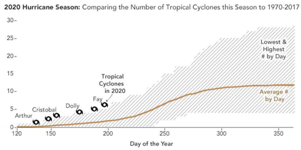 2020 Hurricane Season named storms compared to historical.