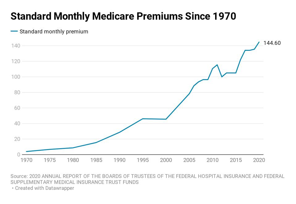 Standard monthly Medicare premiums since 1970
