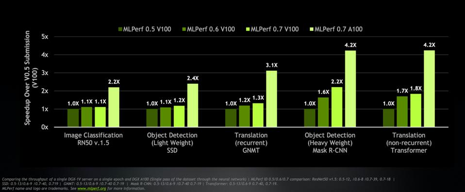 More benchmark results.