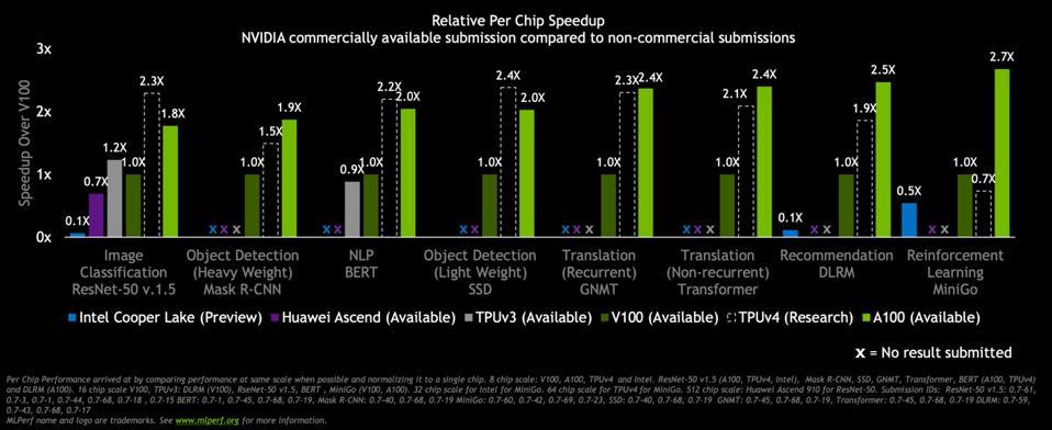 Speedup per chip.