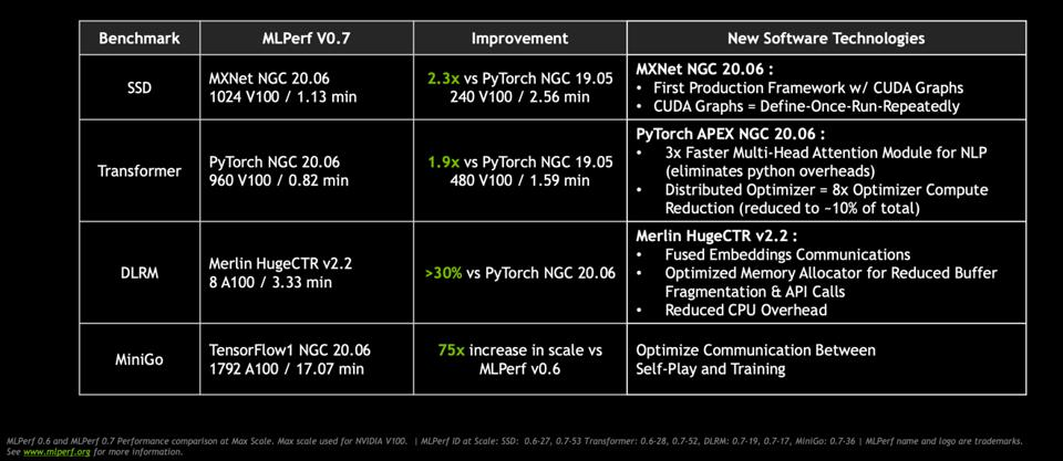 NVIDIA has invested heavily in software enhancements for AI, demonstrating significant improvements in apple-to-apple comparisons.