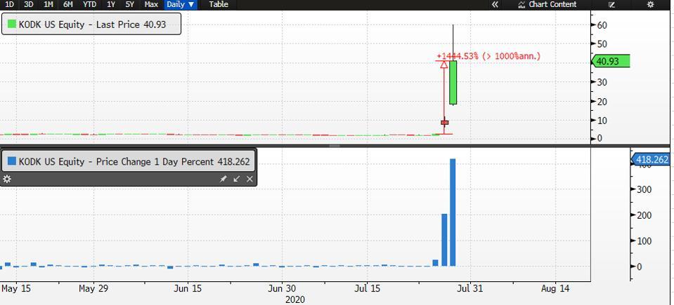 Kodak stock jumped over 418% today