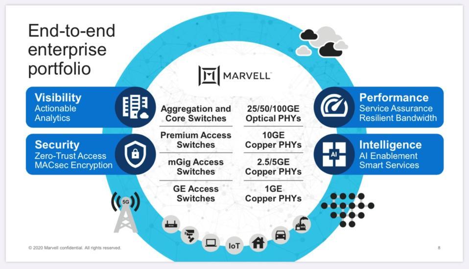Marvell's end-to-end enterprise portfolio