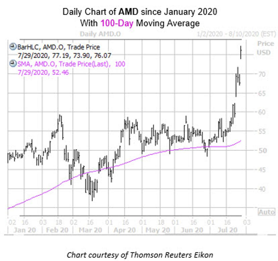 Daily stock chart of Advanced Micro Devices stock with 100-day moving average