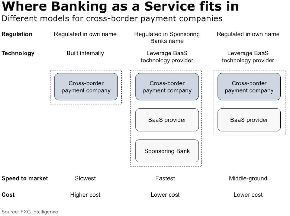 Banking as a Service for Payments and Fintech