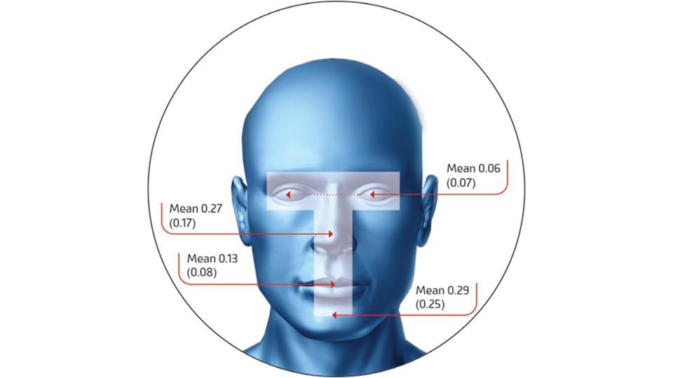 Percentuale media di tocchi facciali all'interno della zona T.