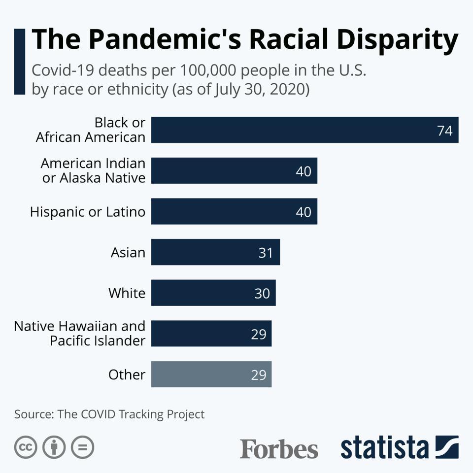 The Pandemic's Racial Disparity