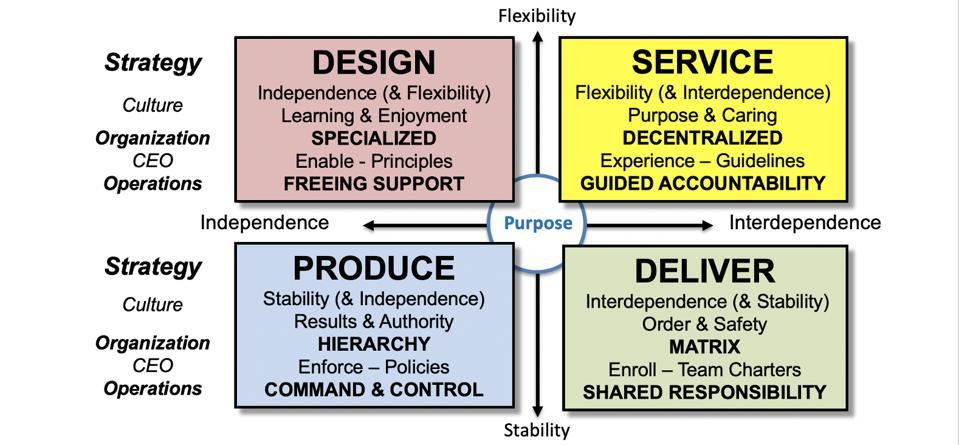 Design - Produce - Service - Deliver