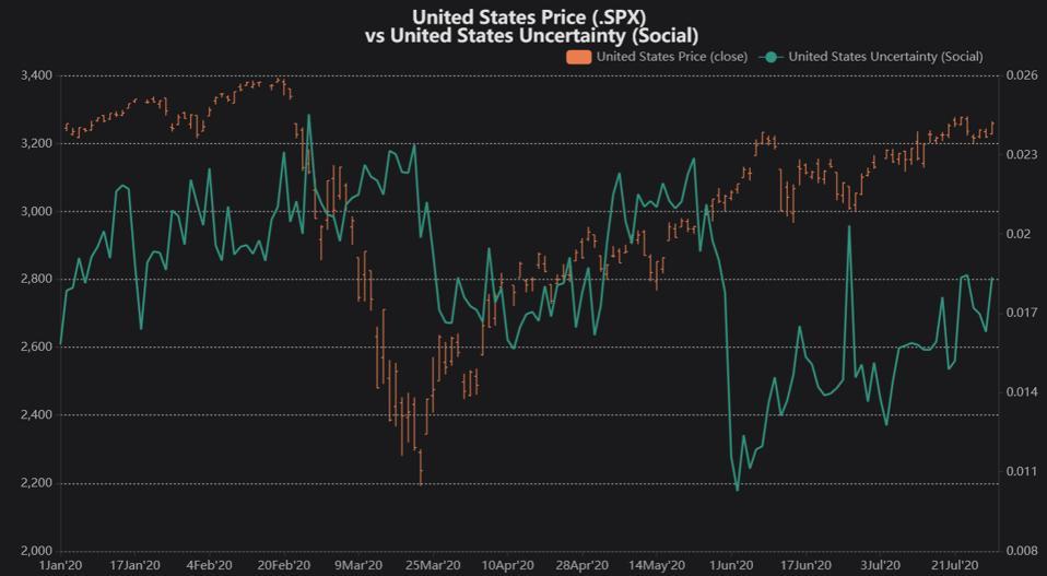 Refinitiv MarketPsych Indices