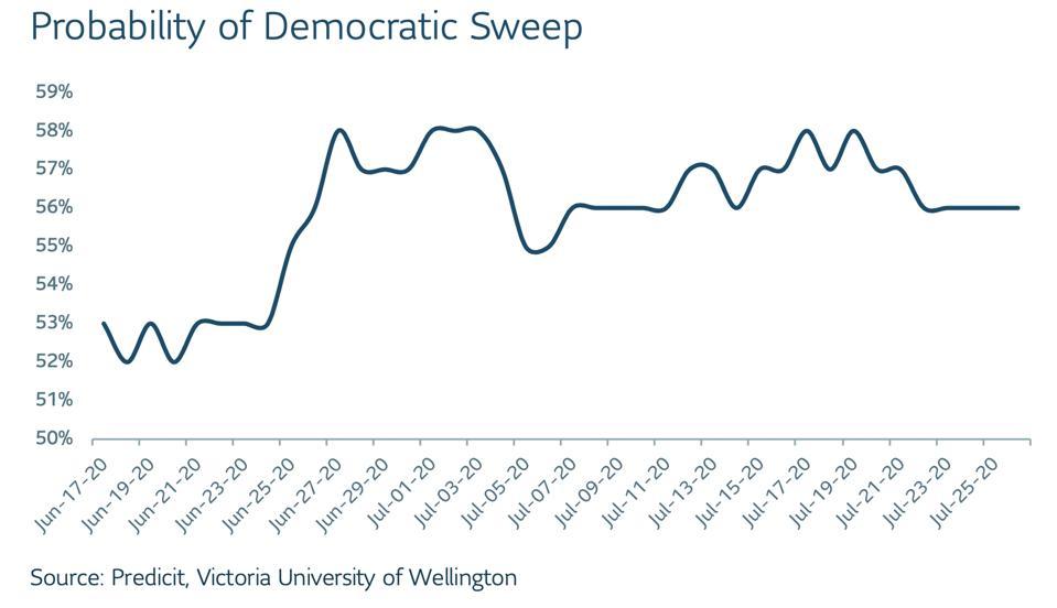Democratic sweep