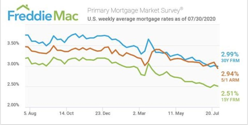 A graph showing the steady decreases in mortgage rates continue