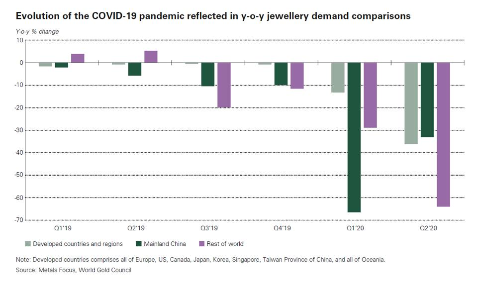 A chart demonstrating how the coronavirus pandemic affected global jewelry demand