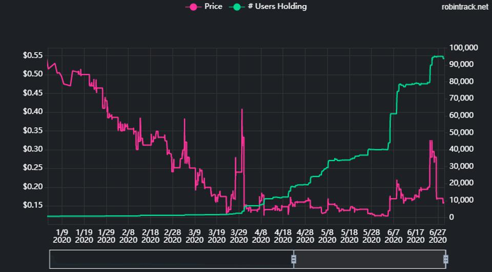 stock chart robintrack.net stock price vs robinhood users holding the stock