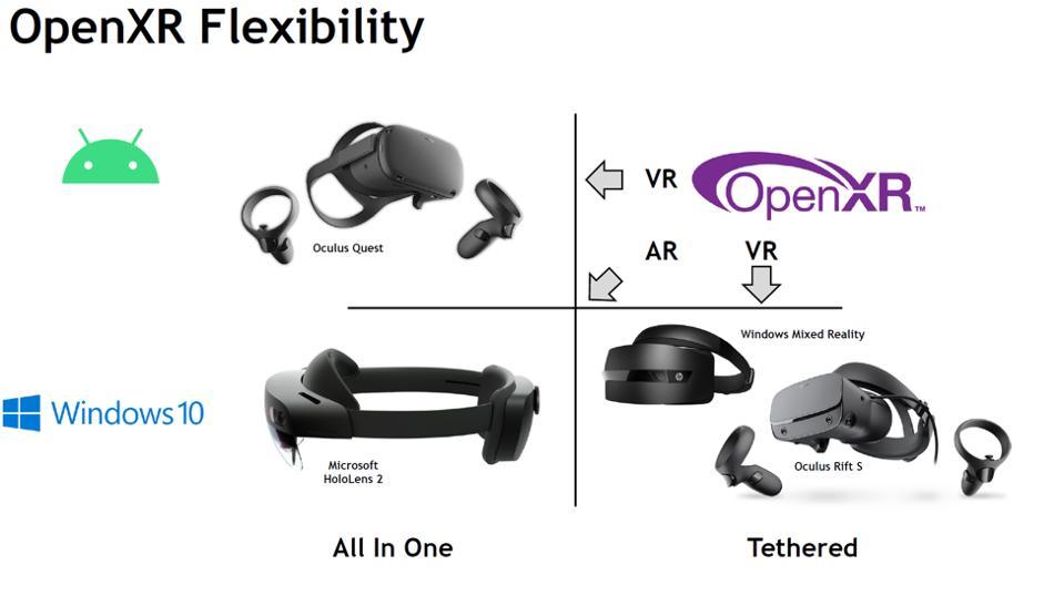 La flessibilità di OpenXR si estende alle soluzioni VR e AR, sia legate che all-in-one.