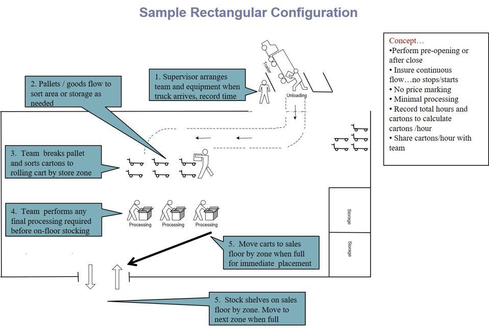 Diagram of retail receiving area flow