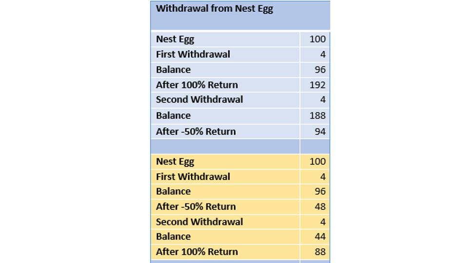 The chart shows the results of withdrawing assets at different times in the investment cycle.