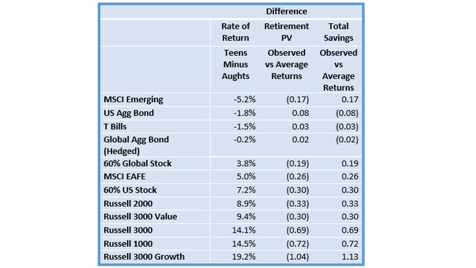 This chart shows the difference in observed and average returns in the aughts and in the teens.