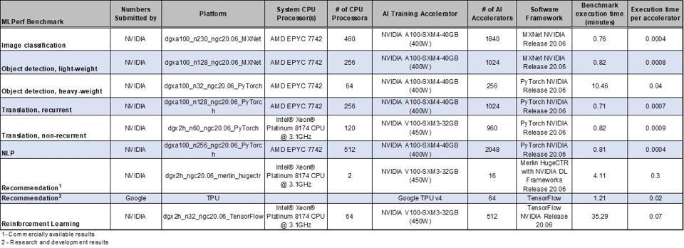 Risultati delle prestazioni di MLPerf 0.7 e risultati nominati per il numero di acceleratori AI