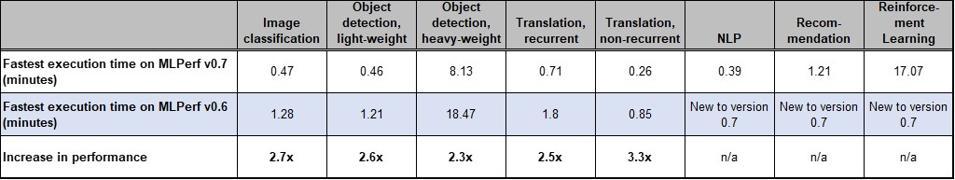 MLPerf 0.7 migliori risultati di benchmark