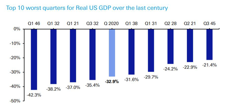 top 10 worst quarters for Real US GDP over the last century