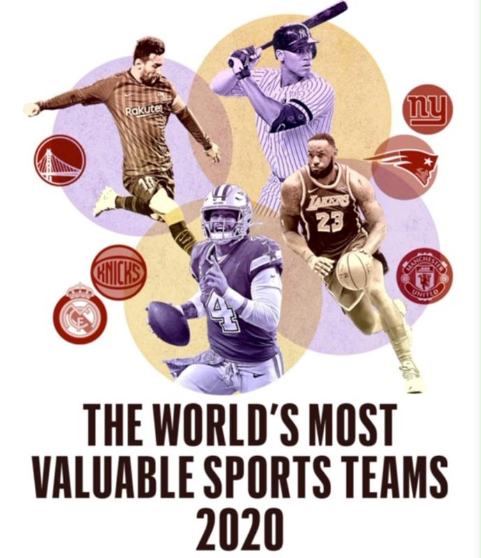 Forbes 2020 World's Most Valuable Sports Teams