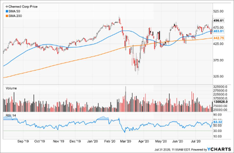 Simple Moving Average of Chemed Corp (CHE)