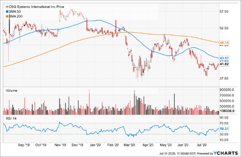 Simple Moving Average of CSG Systems Intl Inc (CSGS)