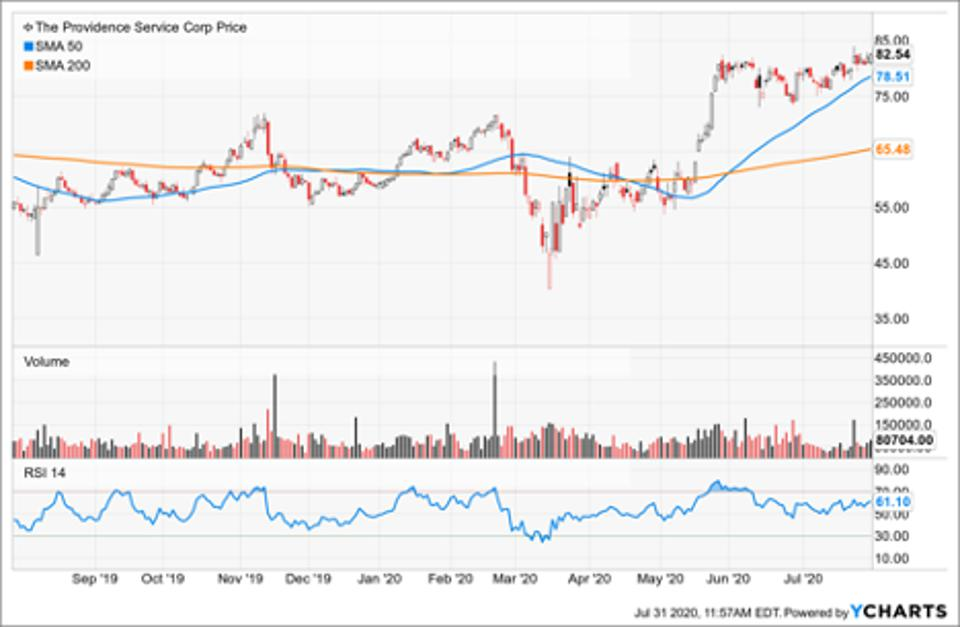 Simple Moving Average of Providence Service Corp (PRSC)