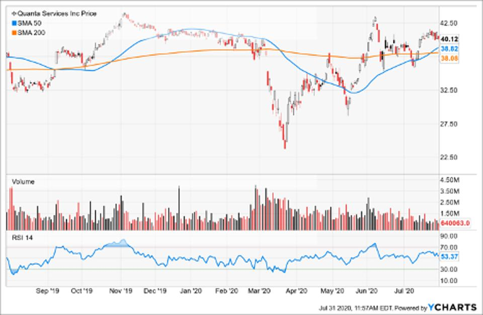 Simple Moving Average of Quanta Services Inc (PWR)