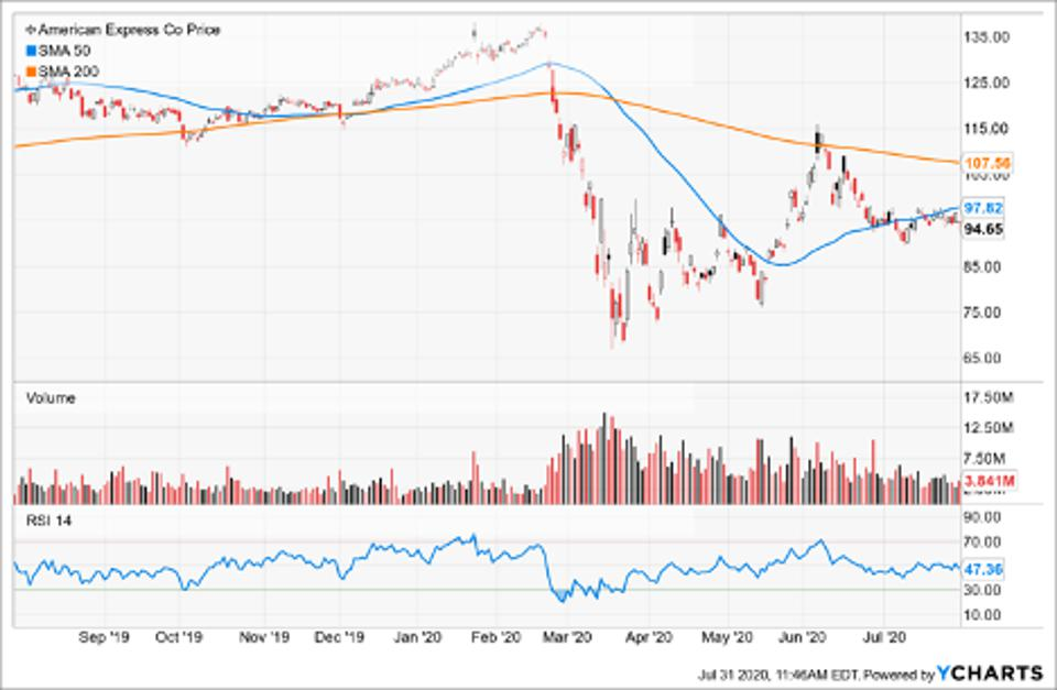 Simple Moving Average of American Express Co (AXP)