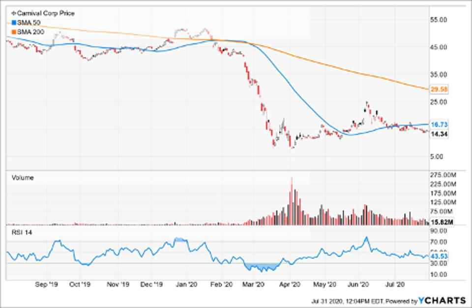 Simple Moving Average of Carnival Corporation & Plc (CCL)