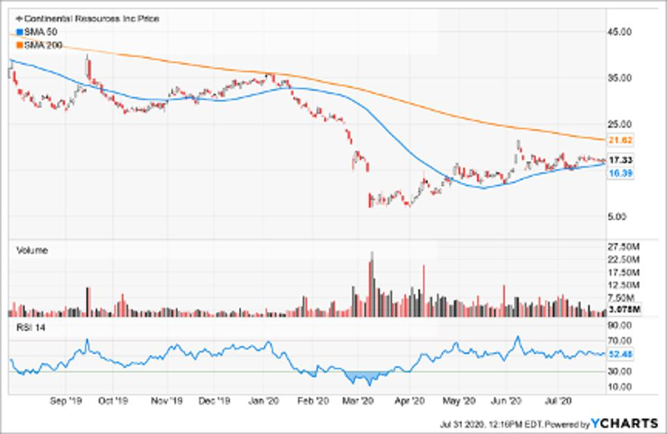 Simple Moving Average of Continental Resources Inc (CLR)