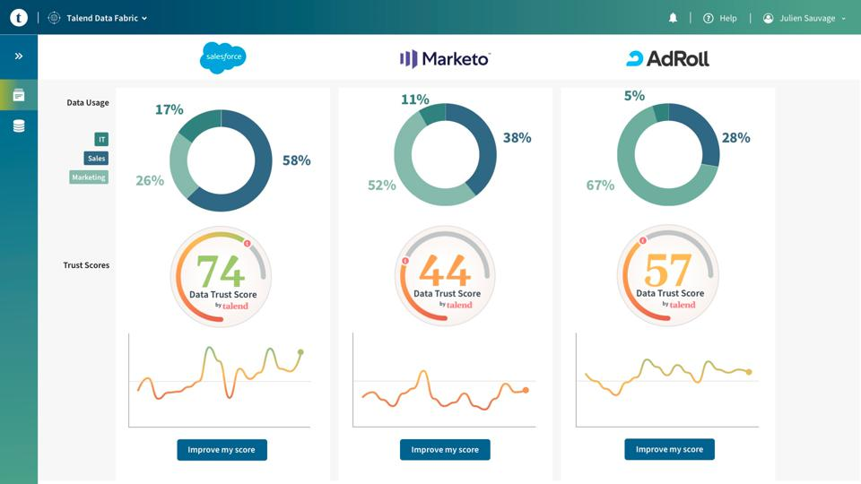 Image of Marketo Adroll and Saleforce data presented on a Talend Data Fabric dashboard. The shot shows a data trust score.