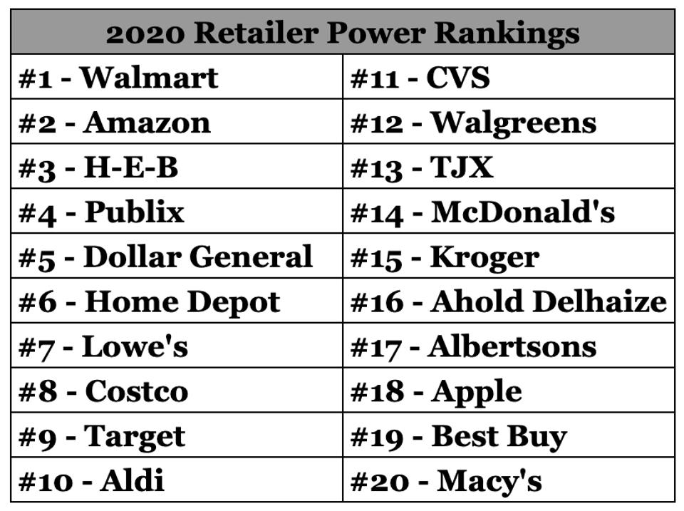List of the Top 20 Most Powerful U.S. Retailers