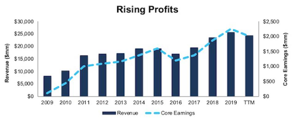 PCAR Revenue And Core Earnings