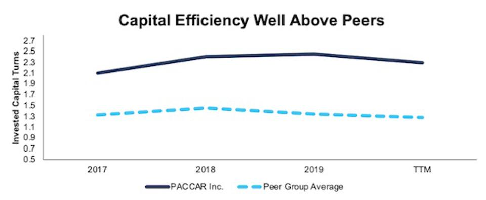 PCAR Invested Capital Turns Vs. Peers