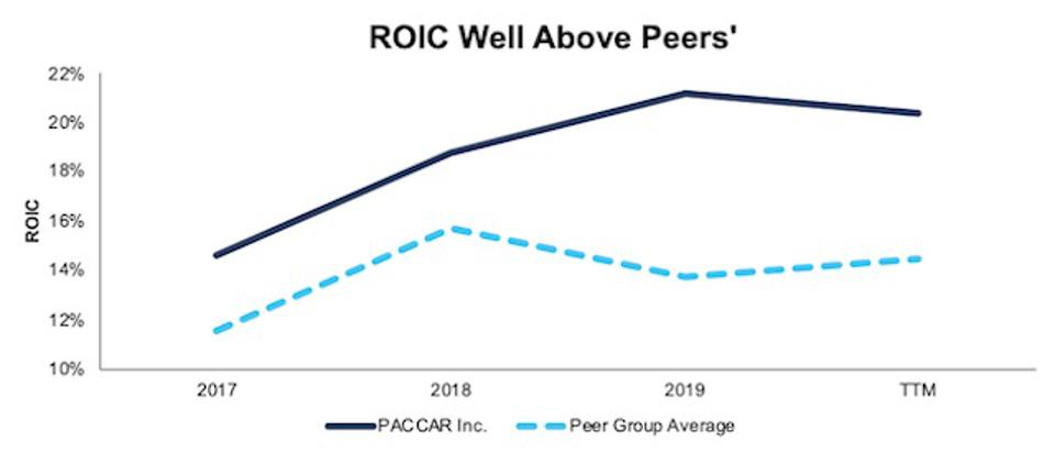 PCAR ROIC Vs. Peers