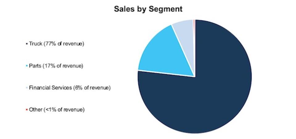 PCAR Sales By Segment